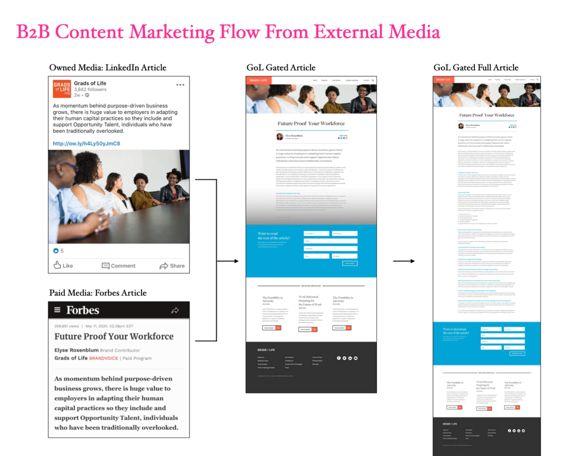 Grads of Life B2B Content Marketing Flow