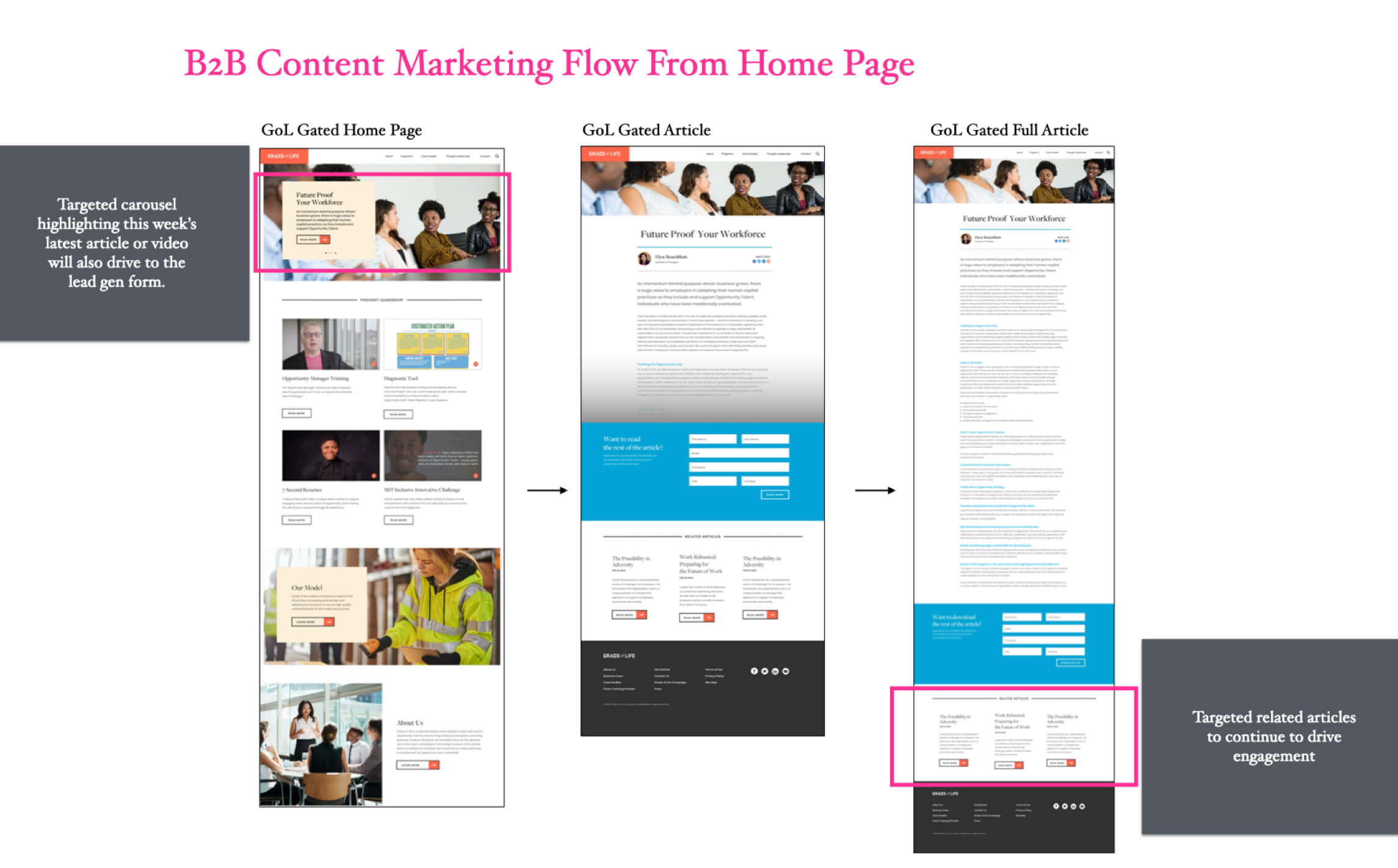 Grads of Life B2B Content Marketing Flow from Home Page